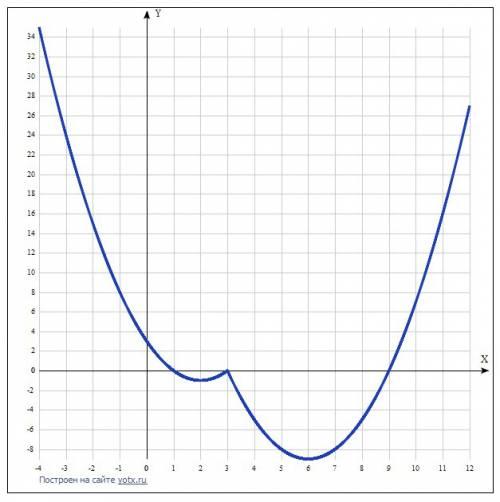 Нужно, , с решением. с демоверсии огэ. нужно решние. . постройте график функции у=х^2-8х-4|х-3|+15 и