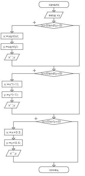 Построить блок-схему алгоритма и написать программу для решения следующей . даны действительные числ