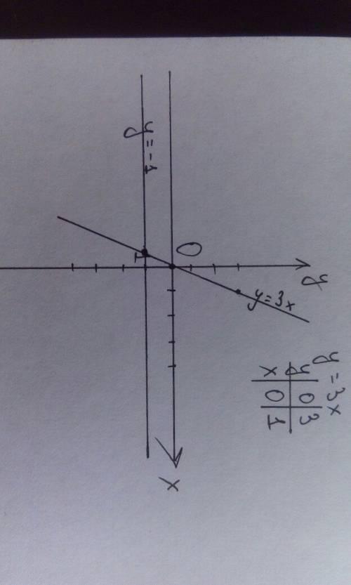Найдите графически число точек пересечения графиков функций y=3x и y= -1.