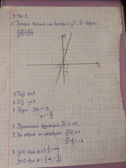 Побудувати графік функції і записати її властивості: у=3х+1
