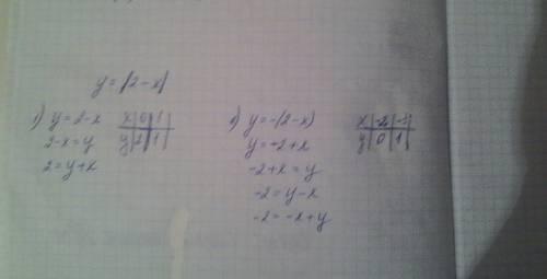 Y=|2-x| (по модулю) построить график функции можно просто решение