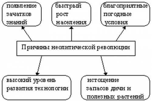 Причины неолитической революции таблицу