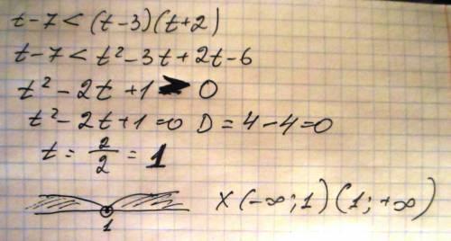 Решить .. нужен подробный ответ t-7< (t-3)(t+2)
