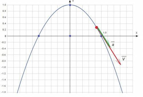 Радиус-вектор и координаты, характеризующие положение частицы относительно неподвижной точки o, меня