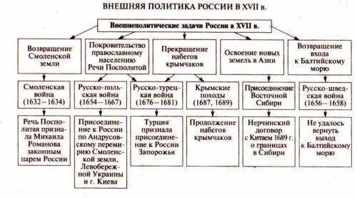 Практическая работа № 5 тема: россия в xvii веке цель работы: проследить направления внутренней и вн