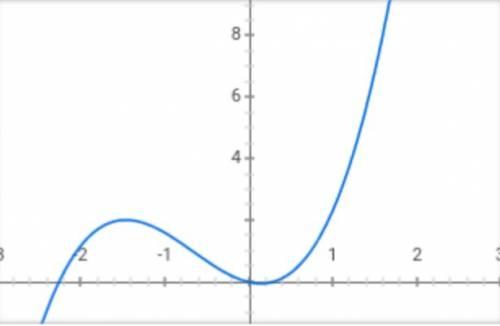 Побудуйте графік функціі y=x^3+2x^2-3x\x \-дробь нужно.
