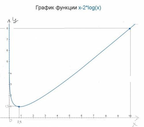 Нужно построить график и сделать полное исследование функции y=x -2lg x