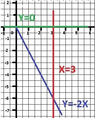 1.найти множество первообразных функции: а) у=-7+4 б) у=2х^2+3х-8 2. вычислить площадь фигуры, огран