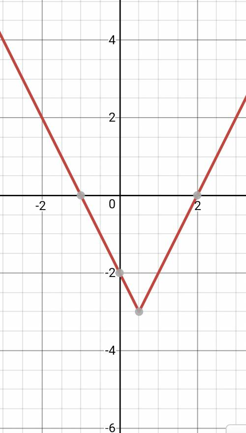 |2x-1|=3 решить графически. 8 класс.
