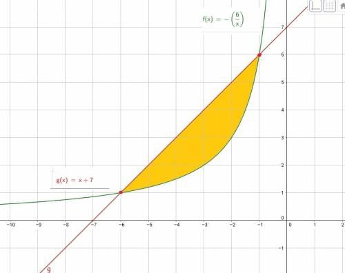 Вычислите площадь фигуры ограниченной линиями y=-6/x, y=x+7