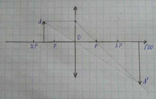 Постройте и охарактеризуйте изображение предмета в собирающей линзе, если f < d < 2f.
