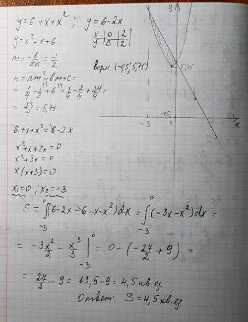 Вычислите площадь фигуры, ограниченной линиями: y=6+x-x^2, y=6-2x