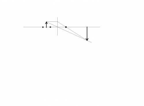 Надо ! постройте и охарактеризуйте изображение предмета в собирающей линзе, если расстояние между ли