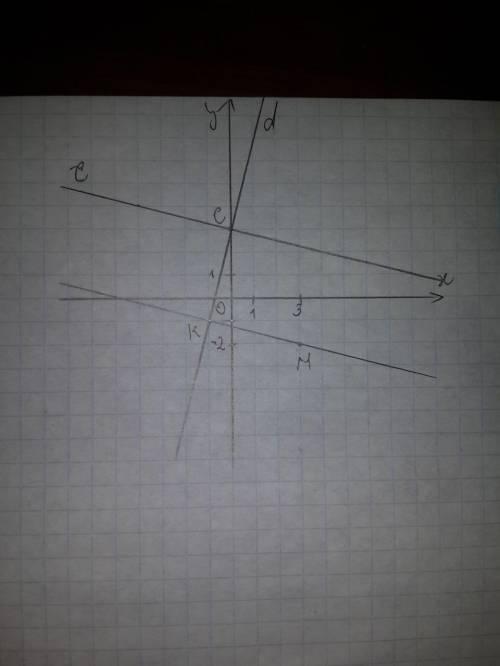 Отметьте на координатной плоскости точки м (3; -2), к (-1; -1) и с (0; 3). проведите прямую мк. чере