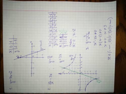 1) побудуйте графік функції y=-3x+2; 2) розв'яжіть графічно рівняння 12/x=3x; 3) знайдіть область ви