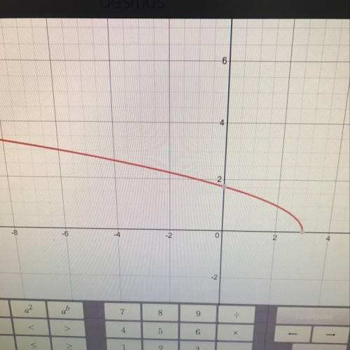 Построить график функции y=корень квадратный -x+3