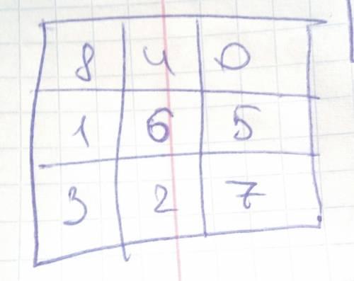 Дан квадрат состоящий из 9 клеток (3*3). разместите числа от 0 до 8 в клетки квадрата так, чтобы сум