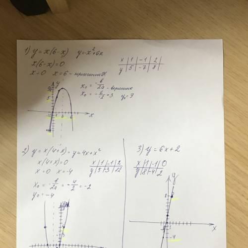 35 ! сделать схему и график функции 1) y=x (6-x) 2) y=x (4+x) 3) y=6x+2