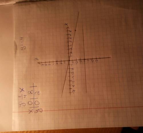 Водной системе координат построить графики функций: а) у= 1/4х б) у= -4