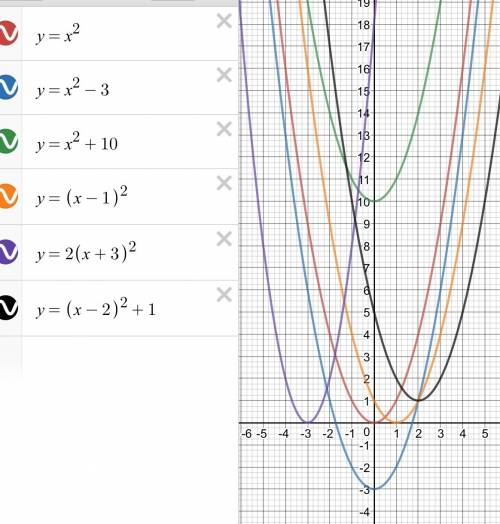 Укажите координаты вершины параболы: а) у=2х² б) у=х²-3 в) у=х²+10 г) у=(х-1)² д) у=2(х+3)² е) у=(х-