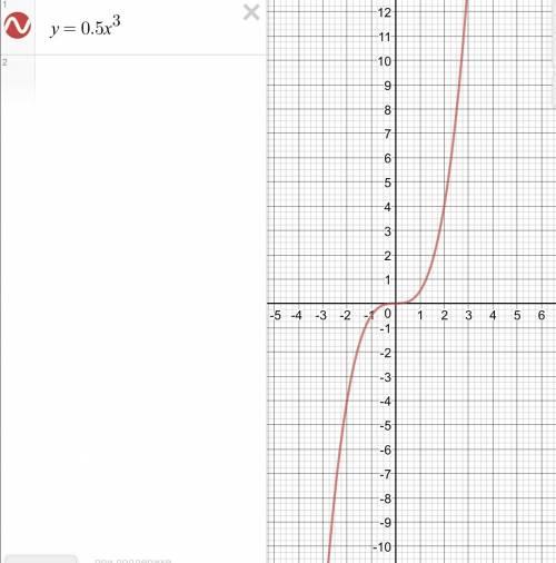 Постройте график функции у=0,5хв кубе по графику найдите значения х,которым соответствует у=-3; -1;