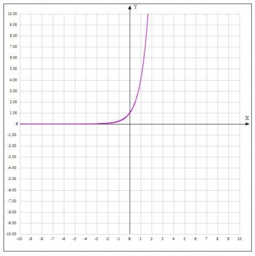 Побудувати графік функціїу=4^х і написати її властивості
