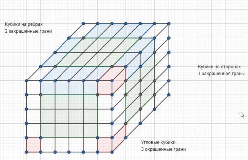 Брусок,имеющий форму прямоугольного параллелепипеда с измерениями 4см,5см и 6см, покрасили со всех с