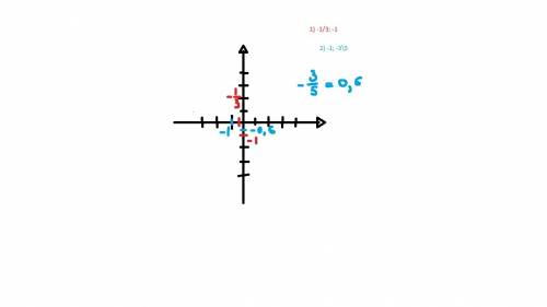 Нарисуите координаты если известно: 1. -1/3 и -1 2.-1 и -3/5