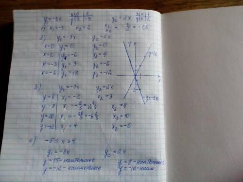 Нужно! ,умоляю,. постройте графики функций у = −3х и у = 2х, ответьте на следующие вопросы: 1)опреде