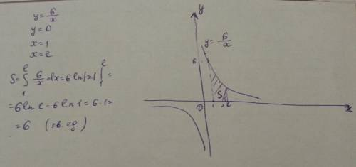 Вычислите площадь фигуры ограниченной линиями y=6/x y=0 x=1 x=e