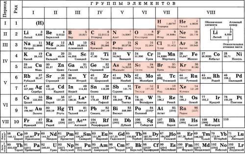 Чем различается строение атомов металлов и неметаллов? укажите положение элементов-неметаллов в пери