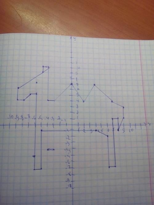 Нарисуйте верблюда с координатной плоскости (желательно на тетради) верблюд 1) (- 9; 6), (- 5; 9), (