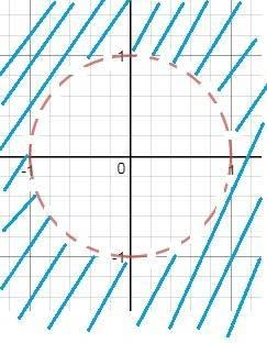 Знайти область визначення функцii z=ln(x^2+y^2-1)