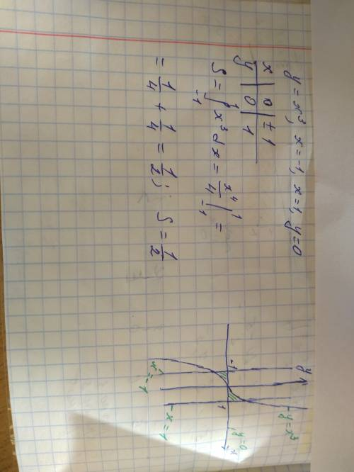 Найти площадь фигуры,ограниченной линиями y=x3,x=-1,x=1, y=0