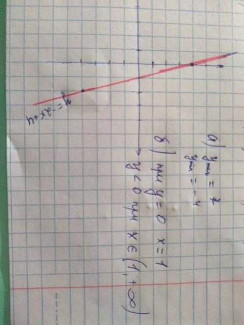 Постройте график функции y=-2x+4. с графика найдите а) наибольшее и наименьшее значение функции на о