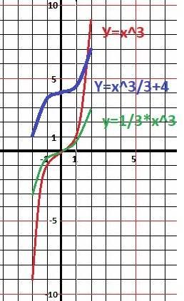 20 построить графики функций,используя преобразования графиков.записать цепочку преобразований: 1) y