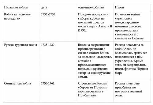 Тема: внешняя политика россии в 1725-1762г. таблица. название войны|дата|основные события|итоги|