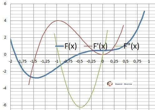 Сделать полное исследование функции y=(9x⁴/)³/3)x+0.5