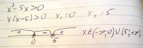 Розв'яжіть нерівність: х²-5х> 0