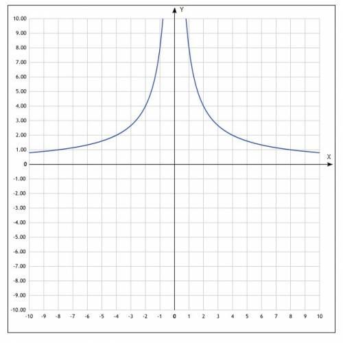 Нужна с ! постройте график! y = 8•|x|/x²