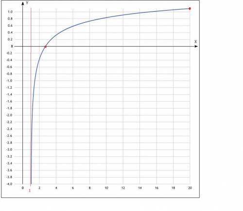 Построить график функции, можно, , подробно [tex]y=ln(lnx)[/tex]