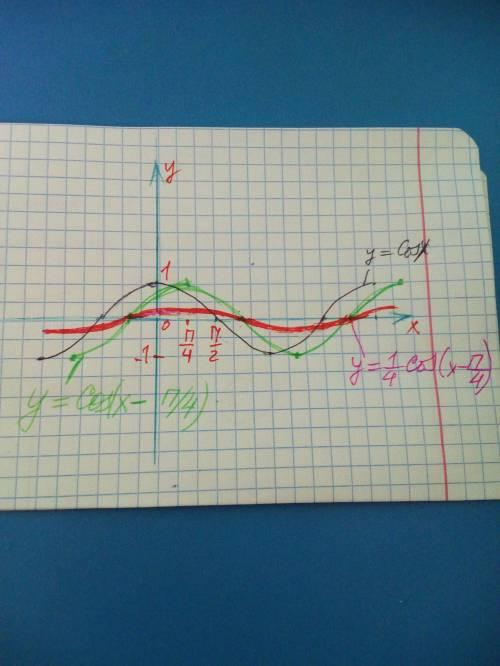 52 . решить . начертите график y=1/4cos(x-п/5). 