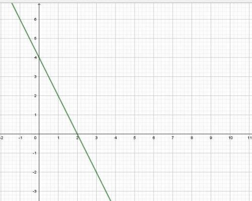 Изобразить на комплексной плоскости множество чисел, удовлетворяющих данному условию.(тема: комплекс