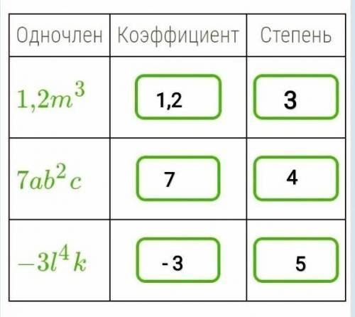 Заполни таблицу, в пустых окошках запиши коэффициенты и степени данных одночленов.