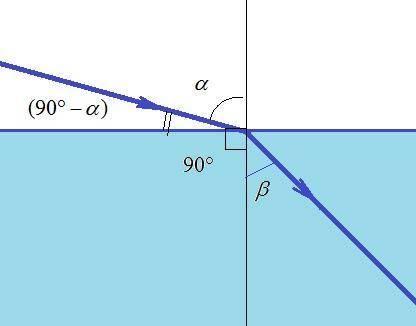 Знайдіть кут падіння світла і показник заломлення рідини, якщо кут заломлення 45°, акут між променем