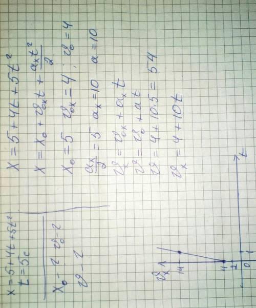 Задано уравнение координаты материальной точки, движущейся вдоль оси х, х=5+4t+5t^2. определите нача