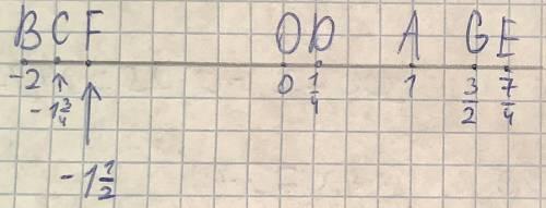 На координатной прямой (единый отрезок 4 клетки) отметить точки: o (0); a(1); b (-2); c (-1 3/4); d