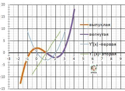 1) составить уравнение касательной в точке [tex]x_{0}[/tex] : [tex]f(x)=\sqrt{4-5x} , x_{0} =0[/tex