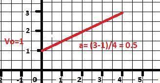 По графику зависимости скорости автомобиля от времени определите начальную скорость и ускорение авто