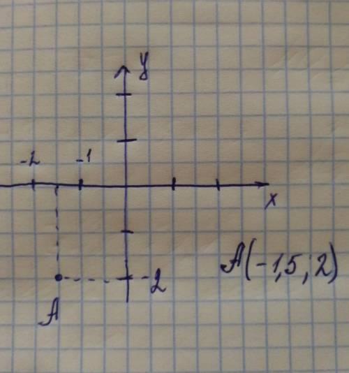 На кординатной плоскости отметьте точку(-1,5; -2) с рисунком 
